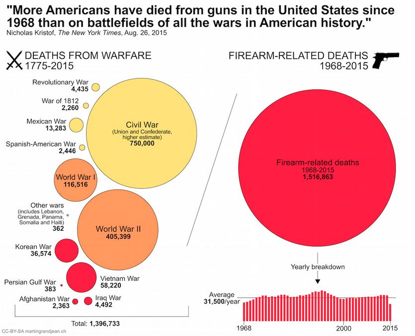 États-Unis : les armes à feu tuent plus que la guerre.
