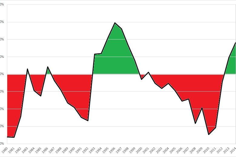 La situation économique et financière de l'Italie